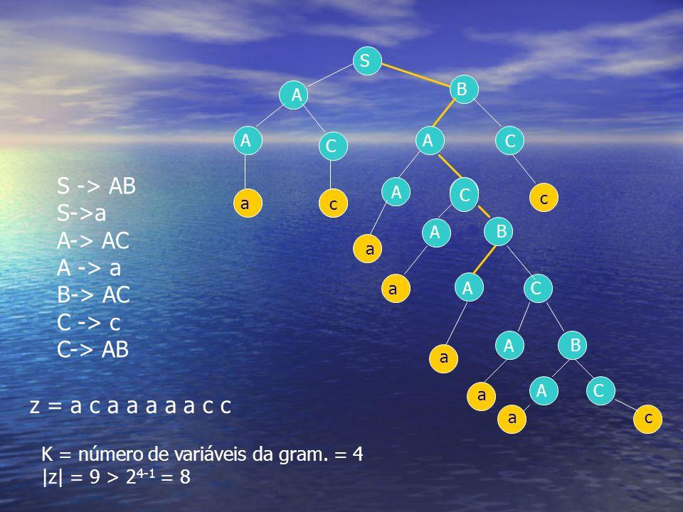 S -> AB S->a A-> AC A -> a B-> AC C -> c C-> AB z = a c a a a a a c c C A c S A A C C c a a A B B ACa c K = número de variáveis da gram. = 4 |z| = 9 >
