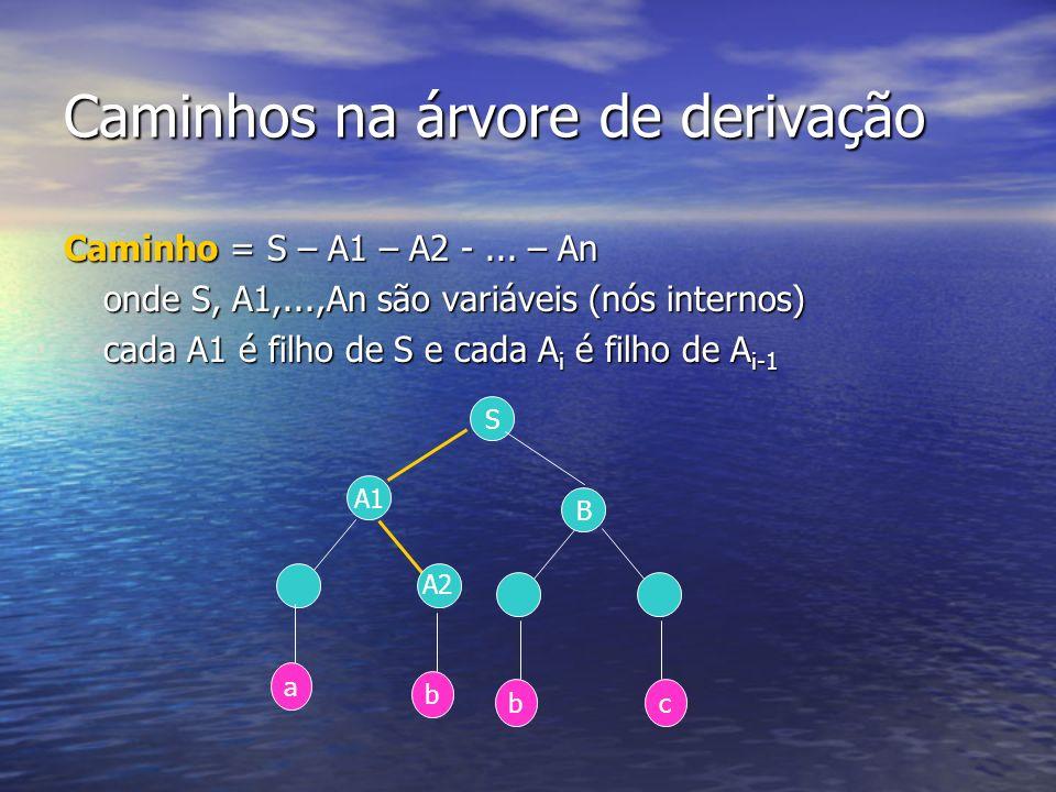 Caminhos na árvore de derivação Caminho = S – A1 – A2 -... – An onde S, A1,...,An são variáveis (nós internos) onde S, A1,...,An são variáveis (nós in