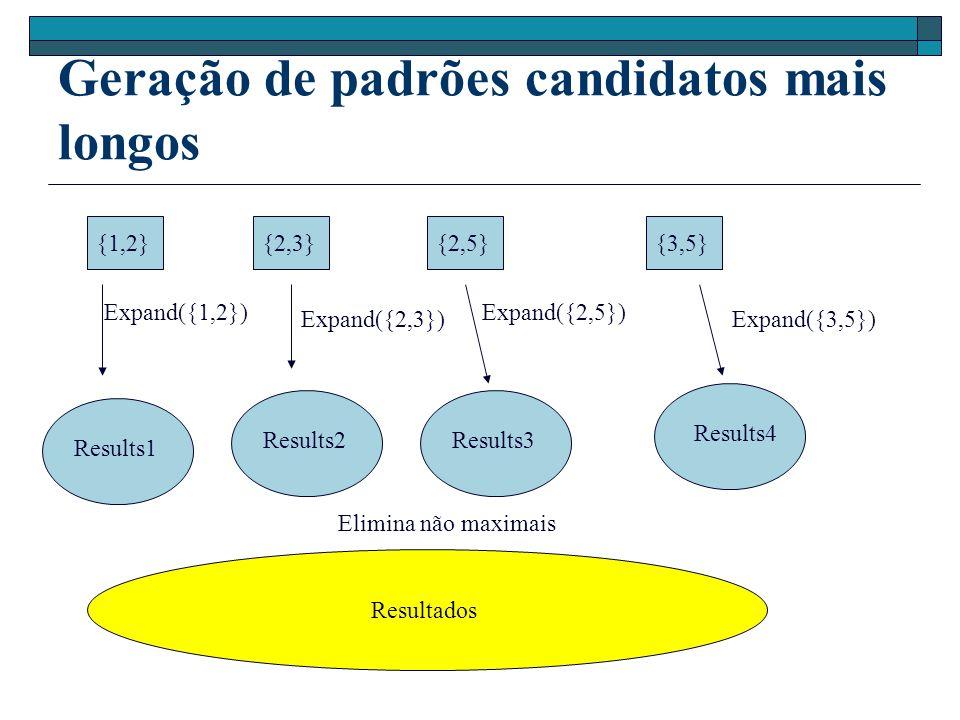 Geração de padrões candidatos mais longos {1,2}{2,3}{2,5}{3,5} Expand({1,2}) Expand({2,3}) Expand({2,5}) Expand({3,5}) Results1 Results2Results3 Results4 Resultados Elimina não maximais