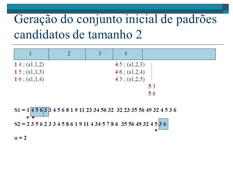 S1 = 1 4 5 6 3 3 4 5 6 8 1 9 11 23 34 56 32 32 23 35 56 49 32 4 5 3 6 S2 = 2 3 5 6 2 3 3 4 5 8 6 1 9 11 4 34 5 7 8 6 35 56 49 32 4 5 3 6 α = 2 Geração do conjunto inicial de padrões candidatos de tamanho 2 123 1 4 ; (s1,1,2) 1 5 ; (s1,1,3) 1 6 ; (s1,1,4) 4 4 5 ; (s1,2,3) 4 6 ; (s1,2,4) 4 3 ; (s1,2,5) 5 3 5 6