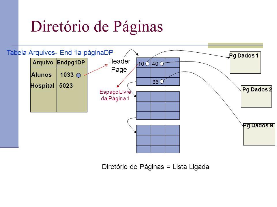 Diretório de Páginas Diretório de Páginas = Lista Ligada 10 40 35 Pg Dados 1 Pg Dados 2 Pg Dados N Header Page Espaço Livre da Página 1 ArquivoEndpg1DP Alunos 1033 Hospital5023 Tabela Arquivos- End 1a páginaDP