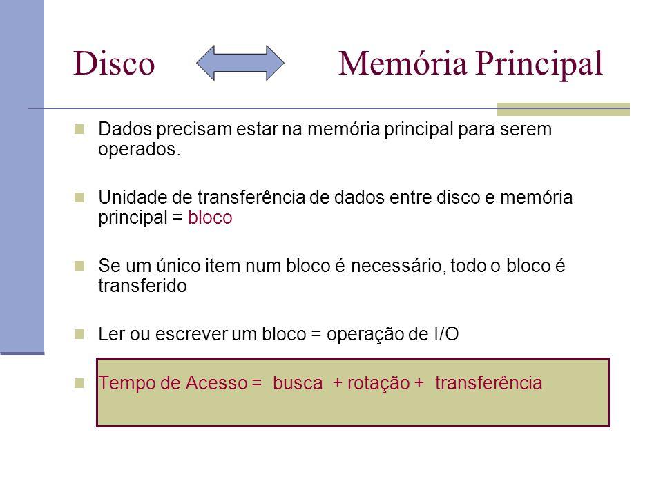 Disco Memória Principal Dados precisam estar na memória principal para serem operados.