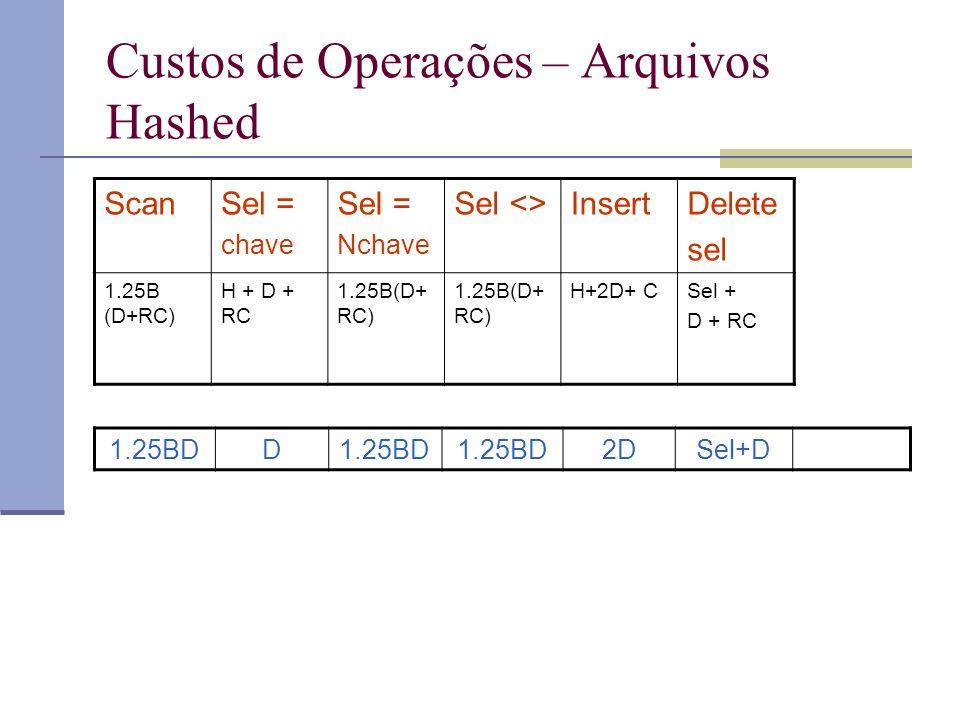 Custos de Operações – Arquivos Hashed ScanSel = chave Sel = Nchave Sel <>InsertDelete sel 1.25B (D+RC) H + D + RC 1.25B(D+ RC) H+2D+ CSel + D + RC 1.25BDD 2DSel+D