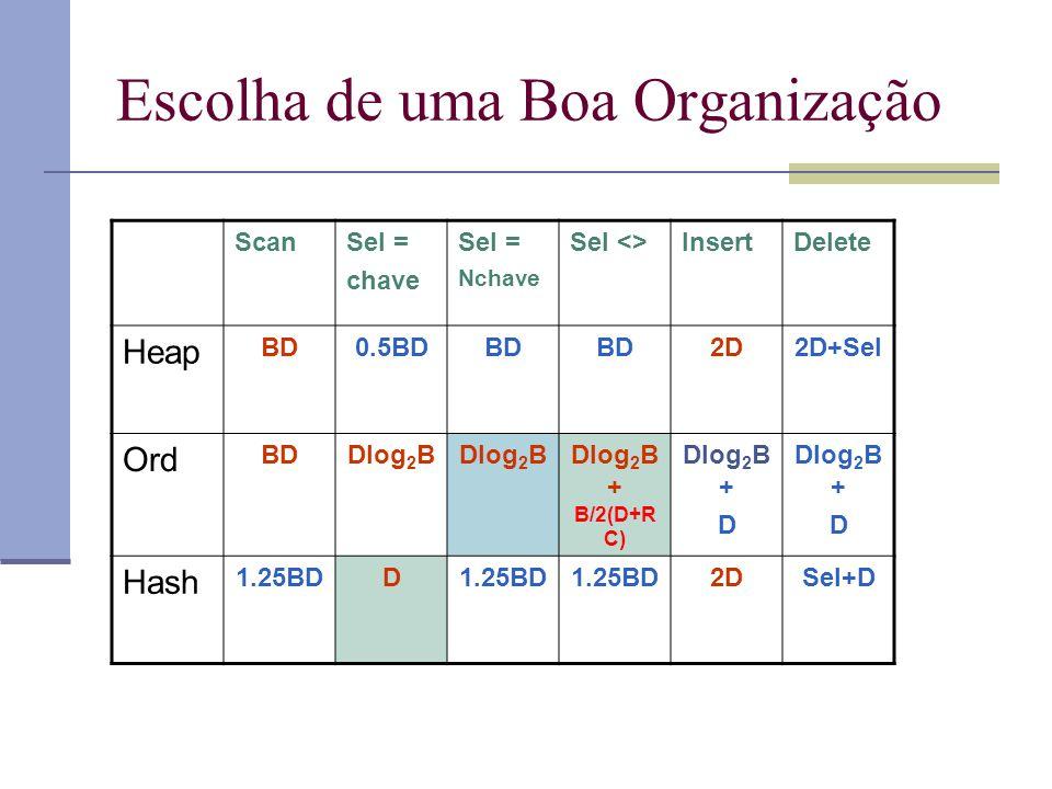 Escolha de uma Boa Organização ScanSel = chave Sel = Nchave Sel <>InsertDelete Heap BD0.5BDBD 2D2D+Sel Ord BDDlog 2 B Dlog 2 B + B/2(D+R C) Dlog 2 B + D Dlog 2 B + D Hash 1.25BDD 2DSel+D