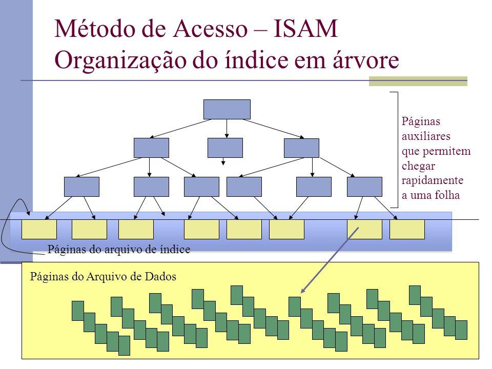 Método de Acesso – ISAM Organização do índice em árvore Páginas auxiliares que permitem chegar rapidamente a uma folha Páginas do arquivo de índice Páginas do Arquivo de Dados
