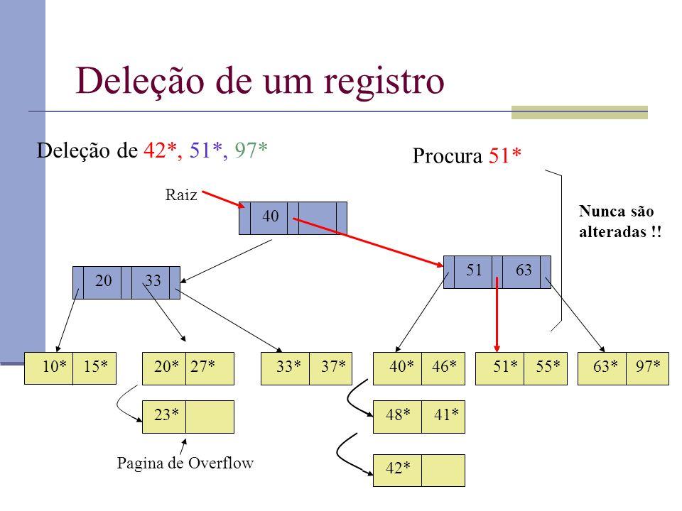 Deleção de um registro 40 Raiz 51 20 10*15*20*27*33*37*46*40*51* 55* 63*97* 33 63 Deleção de 42*, 51*, 97* 23* Pagina de Overflow 48*41* 42* Procura 51* Nunca são alteradas !!