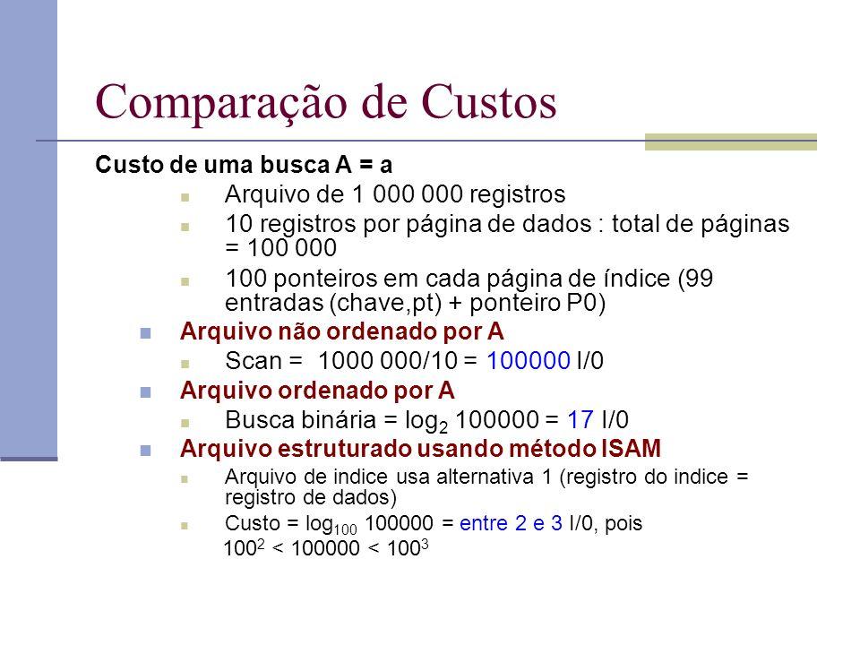 Comparação de Custos Custo de uma busca A = a Arquivo de 1 000 000 registros 10 registros por página de dados : total de páginas = 100 000 100 ponteiros em cada página de índice (99 entradas (chave,pt) + ponteiro P0) Arquivo não ordenado por A Scan = 1000 000/10 = 100000 I/0 Arquivo ordenado por A Busca binária = log 2 100000 = 17 I/0 Arquivo estruturado usando método ISAM Arquivo de indice usa alternativa 1 (registro do indice = registro de dados) Custo = log 100 100000 = entre 2 e 3 I/0, pois 100 2 < 100000 < 100 3