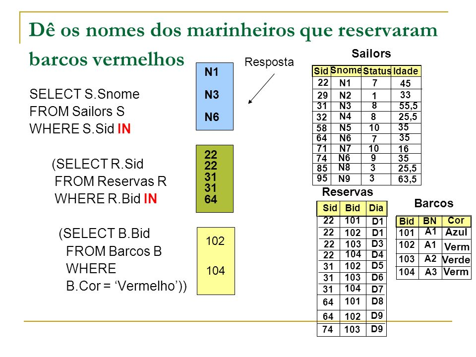 Dê os nomes dos marinheiros que NÃO reservaram barcos vermelhos SELECT S.Snome FROM Sailors S WHERE S.Sid NOT IN (SELECT R.Sid FROM Reservas R WHERE R.Bid IN (SELECT B.Bid FROM Barcos B WHERE B.Cor = Vermelho)) Sailors Reservas Sid Snome Status Idade 22 29 31 32 58 64 71 74 85 95 N1 N2 N3 N4 N5 N6 N7 N6 N8 N9 7 1 8 8 10 7 9 3 3 45 33 55,5 25,5 35 16 35 25,5 63,5 Sid Bid Dia 22 31 74 64 101 102 103 104 102 103 101 102 D1 D3 D4 D5 64 104 103 D6 D7 D8 D9 Bid BN Cor Barcos 101 102 103 104 A1 A2 A3 Verm Verde Azul 102 104 22 31 22 64 N2 N4 N7 Resposta N5 N8 N9 N6