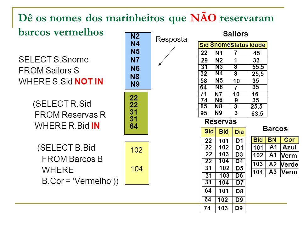 Dê os nomes dos marinheiros que NÃO reservaram barcos vermelhos SELECT S.Snome FROM Sailors S WHERE S.Sid NOT IN (SELECT R.Sid FROM Reservas R WHERE R