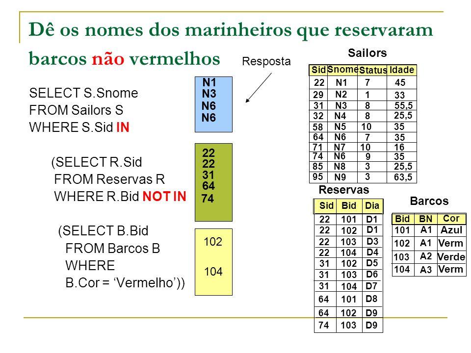 Dê os nomes dos marinheiros que reservaram barcos não vermelhos SELECT S.Snome FROM Sailors S WHERE S.Sid IN (SELECT R.Sid FROM Reservas R WHERE R.Bid