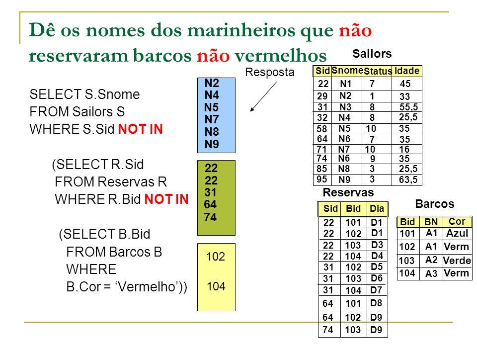 Dê os nomes dos marinheiros que não reservaram barcos não vermelhos SELECT S.Snome FROM Sailors S WHERE S.Sid NOT IN (SELECT R.Sid FROM Reservas R WHE