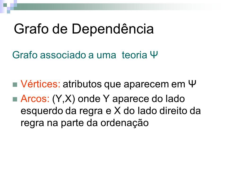 Grafo de Dependência Grafo associado a uma teoria Ψ Vértices: atributos que aparecem em Ψ Arcos: (Y,X) onde Y aparece do lado esquerdo da regra e X do lado direito da regra na parte da ordenação