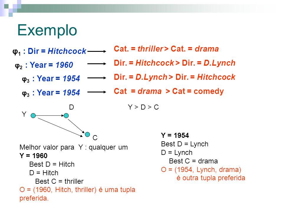 Exemplo φ 1 : Dir = Hitchcock Dir. = Hitchcock > Dir. = D.Lynch φ 2 : Year = 1960 Dir. = D.Lynch > Dir. = Hitchcock φ 3 : Year = 1954 Cat. = thriller