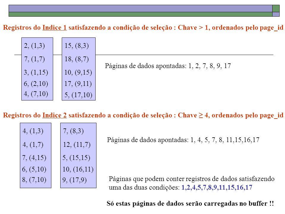 Registros do Indice 1 satisfazendo a condição de seleção : Chave > 1, ordenados pelo page_id 2, (1,3) 7, (1,7) 3, (1,15) 6, (2,10) 4, (7,10) 15, (8,3) 18, (8,7) 10, (9,15) 17, (9,11) 5, (17,10) 4, (1,3) 4, (1,7) 7, (4,15) 6, (5,10) 8, (7,10) 7, (8,3) 12, (11,7) 5, (15,15) 10, (16,11) 9, (17,9) Páginas de dados apontadas: 1, 2, 7, 8, 9, 17 Registros do Indice 2 satisfazendo a condição de seleção : Chave 4, ordenados pelo page_id Páginas de dados apontadas: 1, 4, 5, 7, 8, 11,15,16,17 Páginas que podem conter registros de dados satisfazendo uma das duas condições: 1,2,4,5,7,8,9,11,15,16,17 Só estas páginas de dados serão carregadas no buffer !!