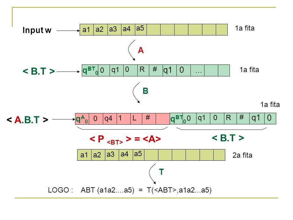 Input w a1 a2 a3 a4 a5 A q BT 0 0 q1 0R B # qA0qA0 0 q4 1L # > = q BT 0 0 q1 0R # 0... q1 0 1a fita T a1 a2 a3 a4 a5 2a fita 1a fita LOGO : ABT (a1a2.