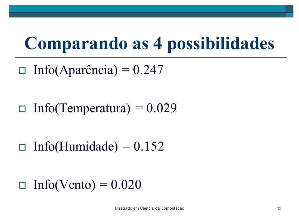 Mestrado em Ciencia da Computacao19 Comparando as 4 possibilidades Info(Aparência) = 0.247 Info(Temperatura) = 0.029 Info(Humidade) = 0.152 Info(Vento