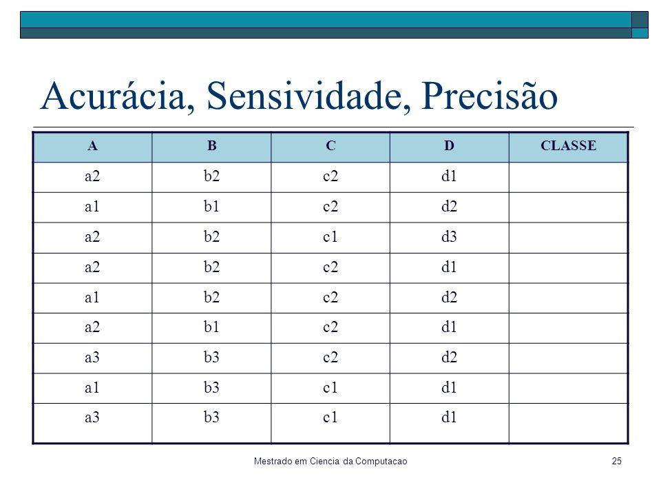 Mestrado em Ciencia da Computacao25 Acurácia, Sensividade, Precisão ABCDCLASSE a2b2c2d1 a1b1c2d2 a2b2c1d3 a2b2c2d1 a1b2c2d2 a2b1c2d1 a3b3c2d2 a1b3c1d1