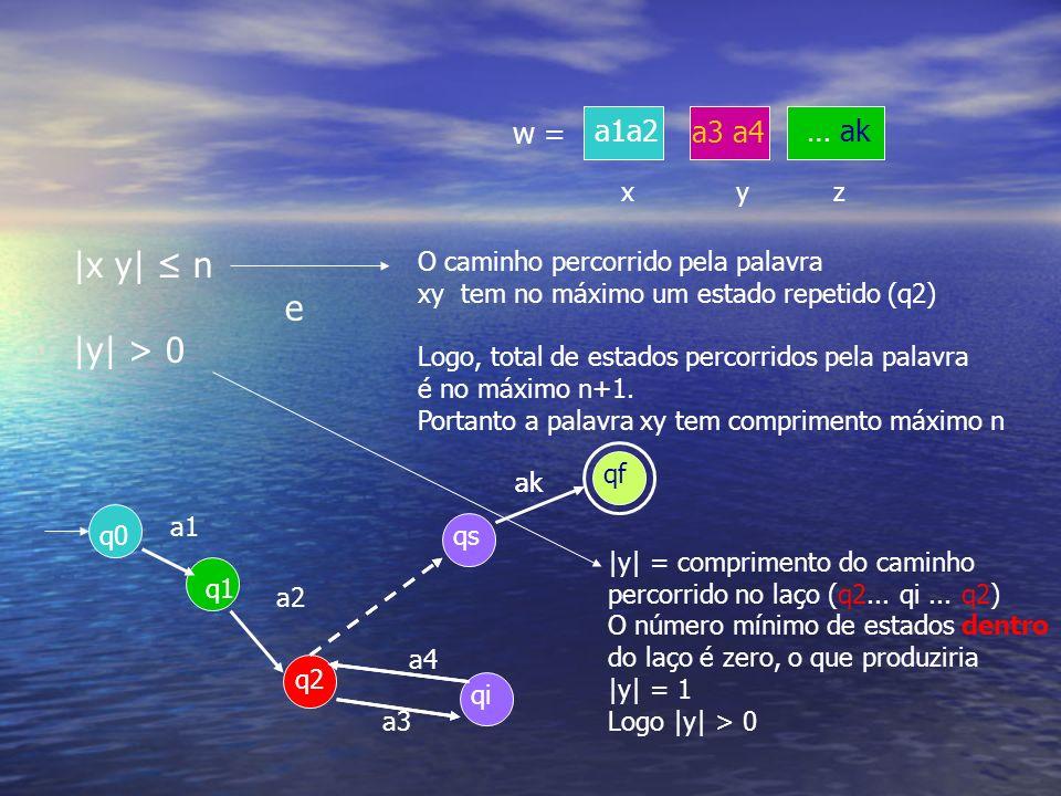 q0 q1 q2 qi a1 a2 a3 a4 qf qs ak w = yz ak x a3 a4 … aka1a2 |x y| n e |y| > 0 O caminho percorrido pela palavra xy tem no máximo um estado repetido (q