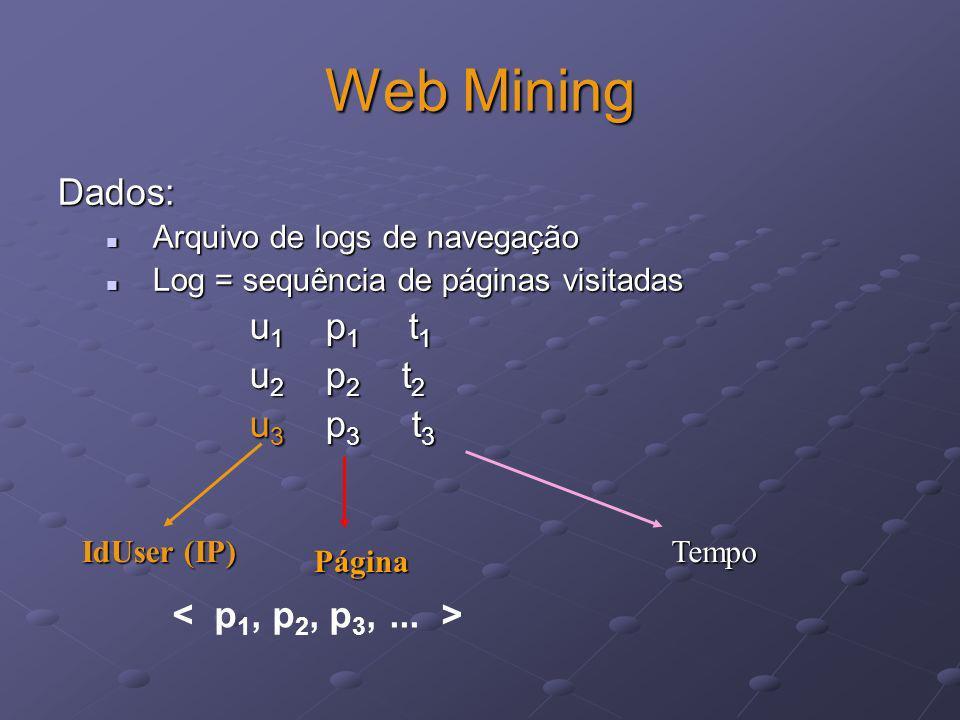 Web Mining Dados: Arquivo de logs de navegação Arquivo de logs de navegação Log = sequência de páginas visitadas Log = sequência de páginas visitadas