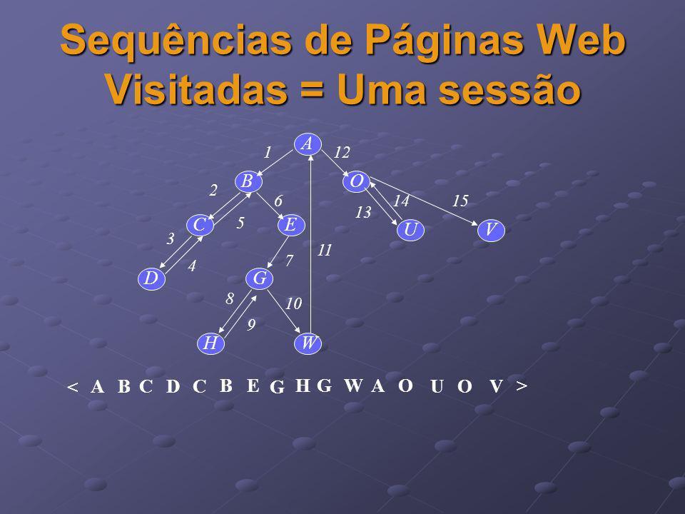 Sequências de Páginas Web Visitadas = Uma sessão BO A C D E G HW UV 1 2 4 3 5 6 7 8 9 10 11 12 13 14 15 < ABCD EB C GWHA G O UOV >
