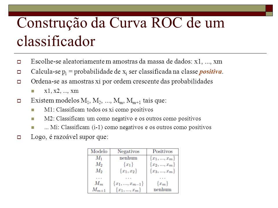 Construção da Curva ROC de um classificador Escolhe-se aleatoriamente m amostras da massa de dados: x1,..., xm Calcula-se p i = probabilidade de x i s