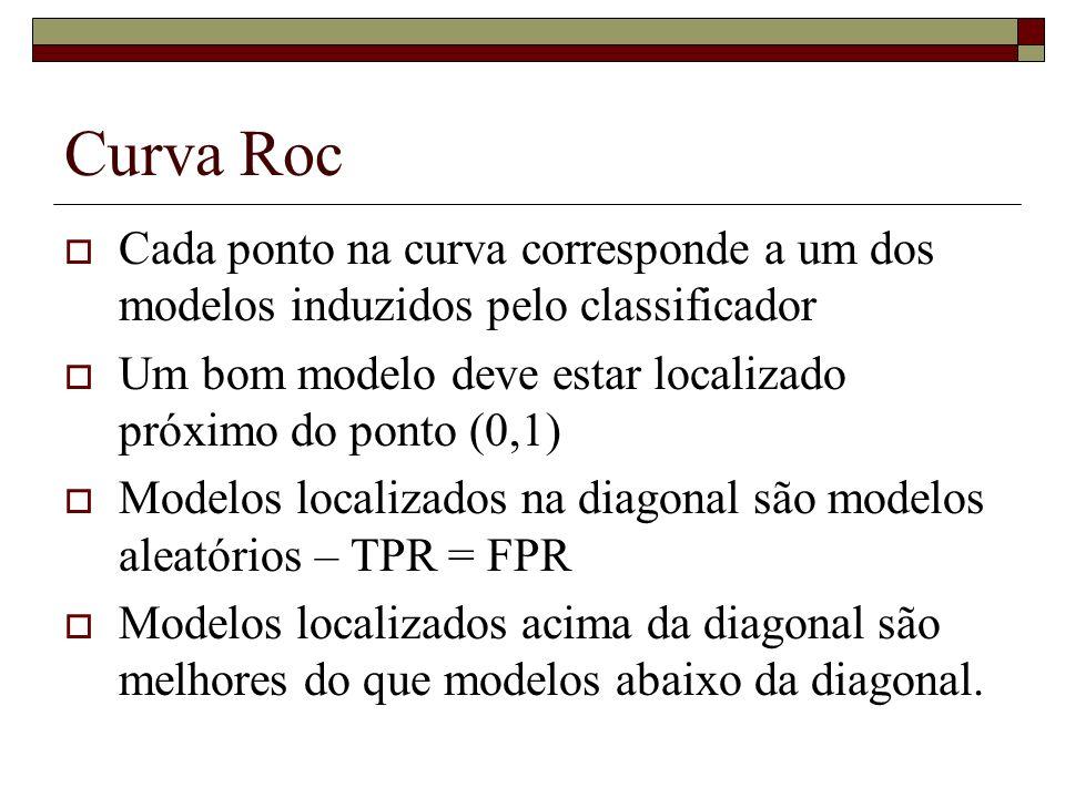 Curva Roc Cada ponto na curva corresponde a um dos modelos induzidos pelo classificador Um bom modelo deve estar localizado próximo do ponto (0,1) Mod