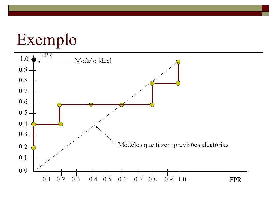 Exemplo 0.1 0.3 0.2 0.4 0.5 0.6 0.7 0.8 0.9 1.0 0.0 0.1 0.20.30.40.50.60.70.80.91.0 FPR TPR Modelo ideal Modelos que fazem previsões aleatórias
