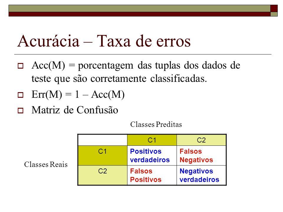 Acurácia – Taxa de erros Acc(M) = porcentagem das tuplas dos dados de teste que são corretamente classificadas. Err(M) = 1 – Acc(M) Matriz de Confusão