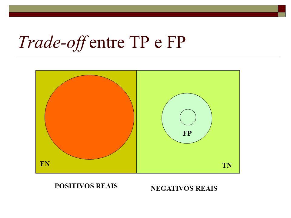 Trade-off entre TP e FP POSITIVOS REAIS NEGATIVOS REAIS TP FP FN TN