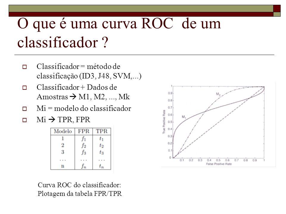 O que é uma curva ROC de um classificador ? Classificador = método de classificação (ID3, J48, SVM,...) Classificador + Dados de Amostras M1, M2,...,