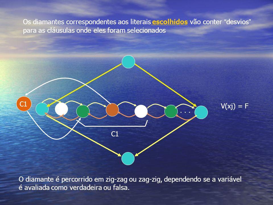 C1... C1 V(xj) = F Os diamantes correspondentes aos literais escolhidos vão conter desvios para as cláusulas onde eles foram selecionados O diamante é