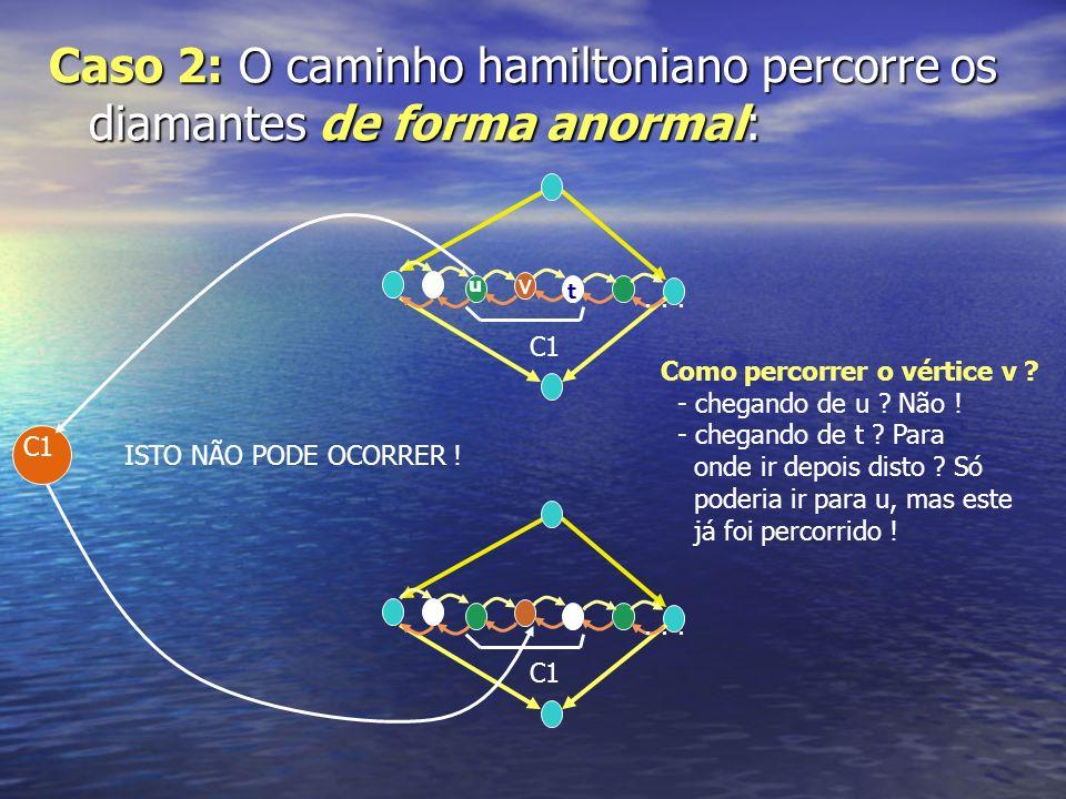 Caso 2: O caminho hamiltoniano percorre os diamantes de forma anormal: C1... C1... ISTO NÃO PODE OCORRER ! v Como percorrer o vértice v ? - chegando d