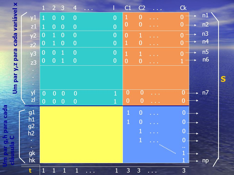 3 3... 3 1 0... 0 1... 0 1 1.. 1 1 1 1... 1t g1 h1 g2 h2 gk hk y1 z1 y2 z2 y3 z3 yl zl.......... 1 2 3 4... lC1 C2... Ck 1 0 0 0 0 0 1 0 0 0 0 0 1 0 0