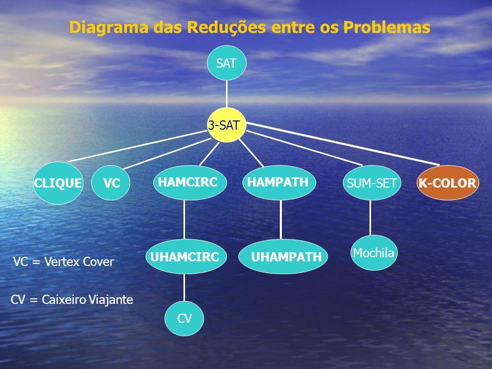 SUM-SETK-COLOR Mochila SAT 3-SAT CLIQUEVC HAMCIRC UHAMPATH VC = Vertex Cover CV = Caixeiro Viajante Diagrama das Reduções entre os Problemas HAMPATH U