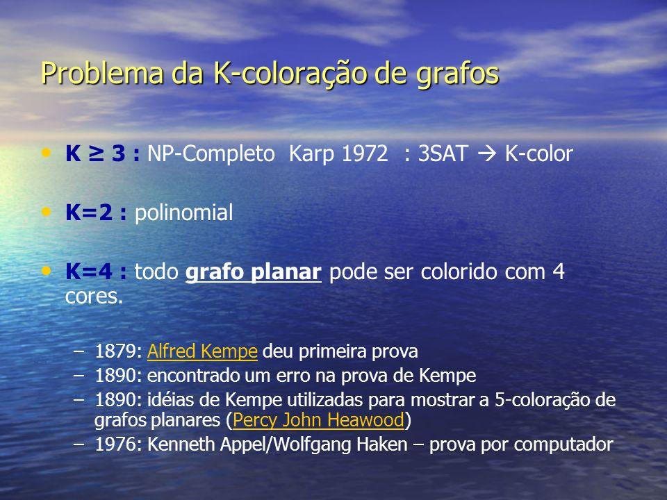 Problema da K-coloração de grafos K 3 : NP-Completo Karp 1972 : 3SAT K-color K=2 : polinomial K=4 : todo grafo planar pode ser colorido com 4 cores. –