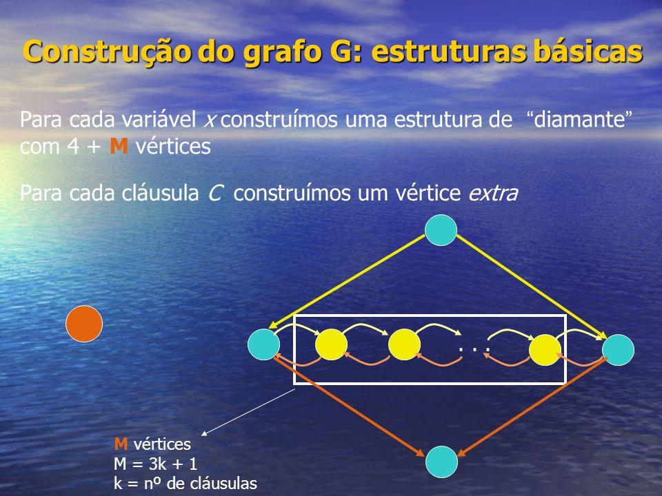 ... Para cada variável x construímos uma estrutura de diamante com 4 + M vértices Para cada cláusula C construímos um vértice extra Construção do graf