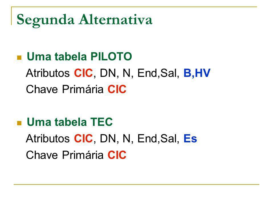 Segunda Alternativa Uma tabela PILOTO Atributos CIC, DN, N, End,Sal, B,HV Chave Primária CIC Uma tabela TEC Atributos CIC, DN, N, End,Sal, Es Chave Pr
