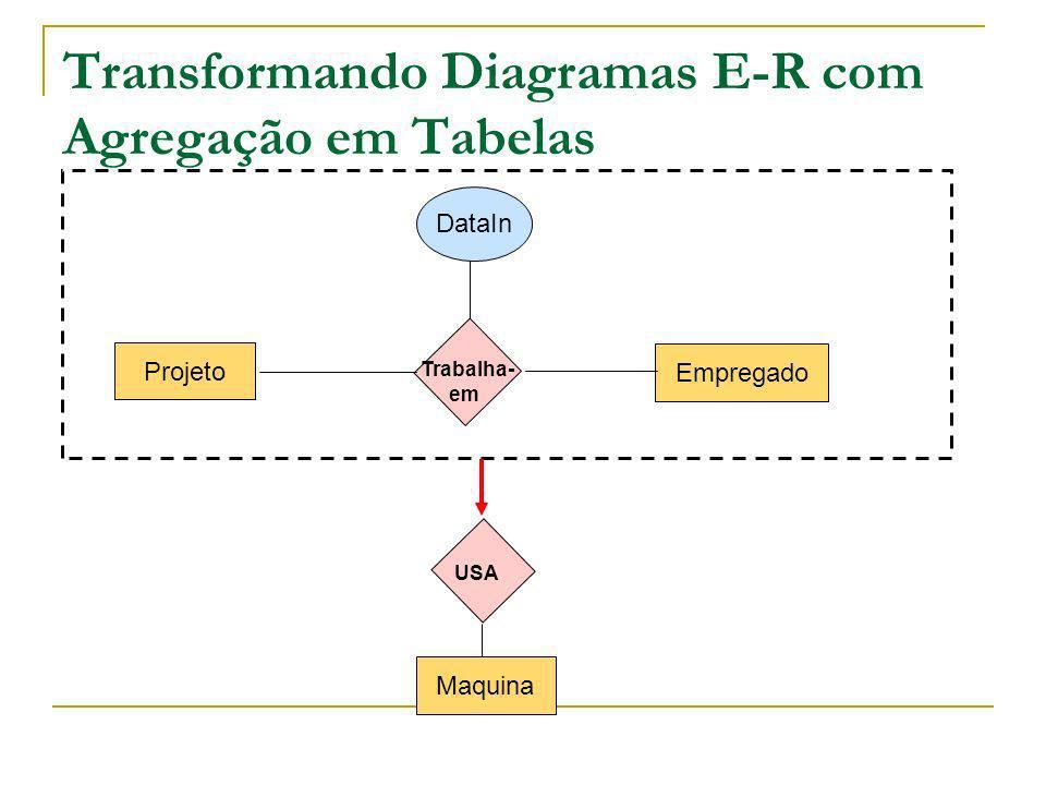 Transformando Diagramas E-R com Agregação em Tabelas Projeto Empregado Trabalha- em Maquina DataIn USA