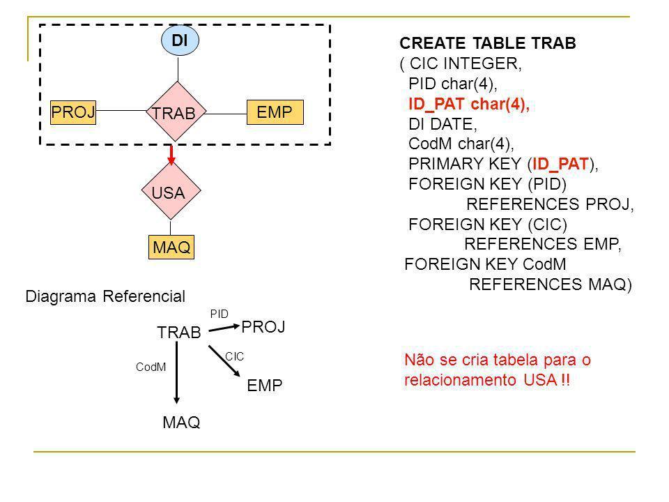 PROJ EMP MAQ DI TRAB USA CREATE TABLE TRAB ( CIC INTEGER, PID char(4), ID_PAT char(4), DI DATE, CodM char(4), PRIMARY KEY (ID_PAT), FOREIGN KEY (PID)