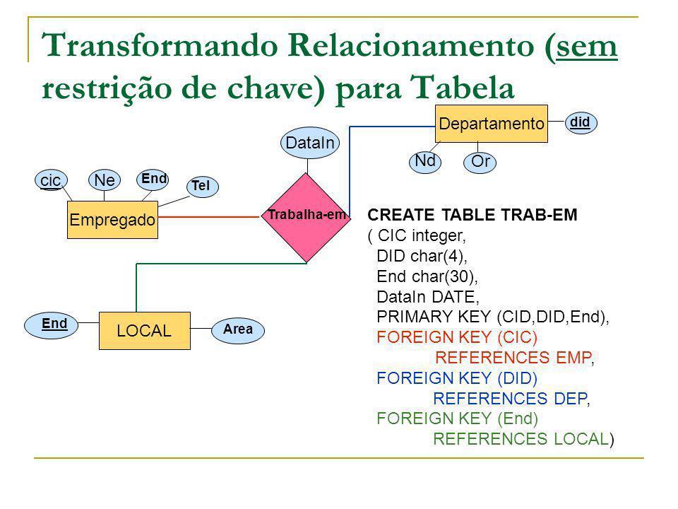 Transformando Relacionamento (sem restrição de chave) para Tabela Empregado Departamento cic Ne End Tel Nd Or did Trabalha-em DataIn LOCAL End Area CR
