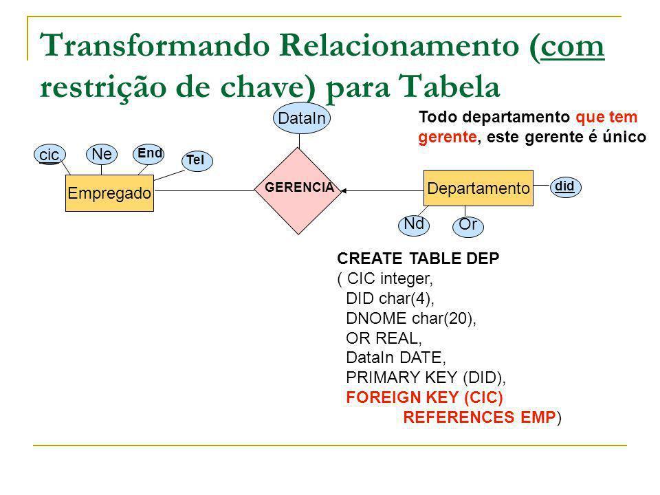 Transformando Relacionamento (com restrição de chave) para Tabela Empregado Departamento cic Ne End Tel Nd Or did GERENCIA DataIn CREATE TABLE DEP ( C