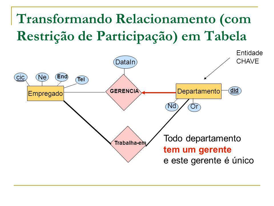 Transformando Relacionamento (com Restrição de Participação) em Tabela Empregado Departamento cic Ne End Tel Nd Or did GERENCIA DataIn Trabalha-em Tod