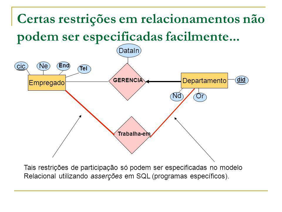 Certas restrições em relacionamentos não podem ser especificadas facilmente... Empregado Departamento cic Ne End Tel Nd Or did GERENCIA DataIn Trabalh