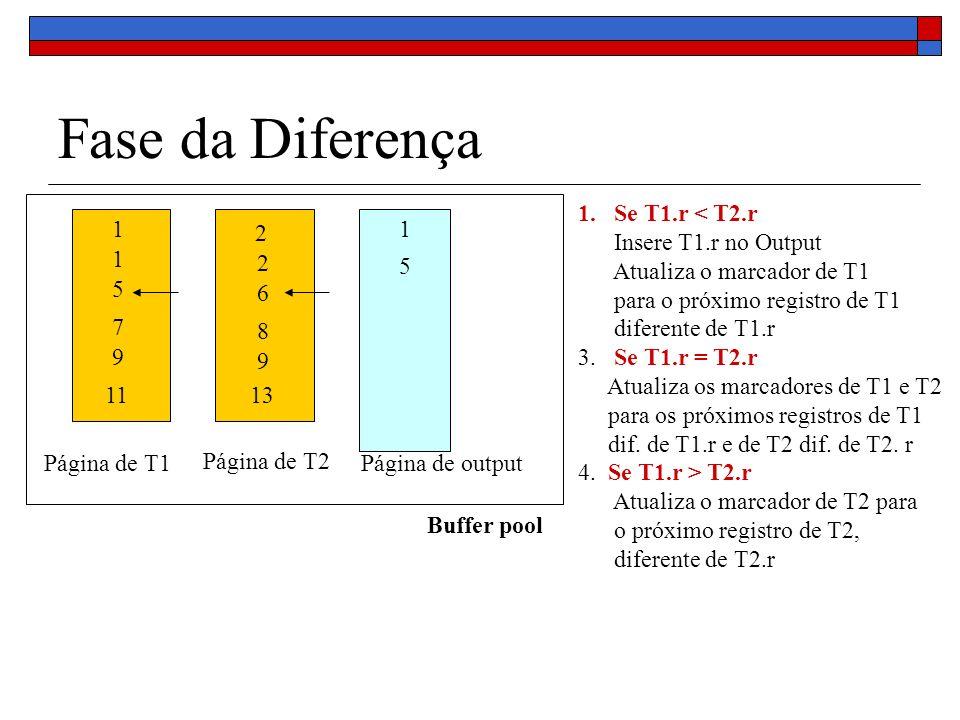 Fase da Diferença Buffer pool Página de T1 Página de T2 Página de output 1 1 5 7 9 11 2 2 6 8 9 13 1 5 1.Se T1.r < T2.r Insere T1.r no Output Atualiza o marcador de T1 para o próximo registro de T1 diferente de T1.r 3.