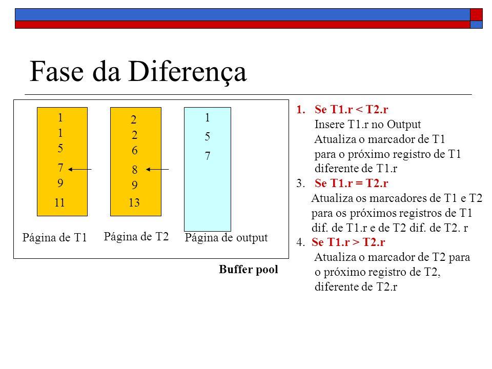 Fase da Diferença Buffer pool Página de T1 Página de T2 Página de output 1 1 5 7 9 11 2 2 6 8 9 13 1 5 7 1.Se T1.r < T2.r Insere T1.r no Output Atualiza o marcador de T1 para o próximo registro de T1 diferente de T1.r 3.