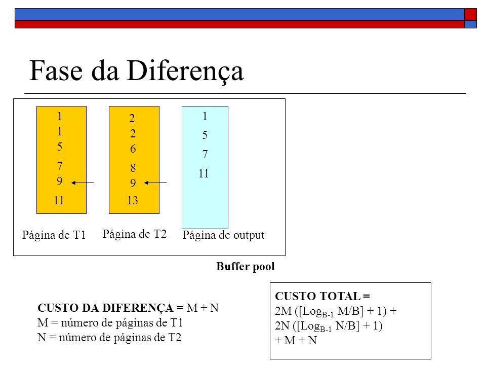 Fase da Diferença Buffer pool Página de T1 Página de T2 Página de output 1 1 5 7 9 11 2 2 6 8 9 13 1 5 7 11 CUSTO DA DIFERENÇA = M + N M = número de páginas de T1 N = número de páginas de T2 CUSTO TOTAL = 2M ([Log B-1 M/B] + 1) + 2N ([Log B-1 N/B] + 1) + M + N