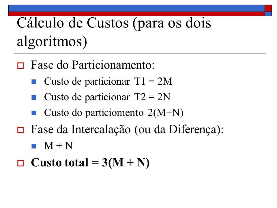 Cálculo de Custos (para os dois algoritmos) Fase do Particionamento: Custo de particionar T1 = 2M Custo de particionar T2 = 2N Custo do particiomento 2(M+N) Fase da Intercalação (ou da Diferença): M + N Custo total = 3(M + N)
