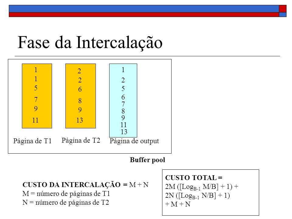 Fase da Intercalação Buffer pool Página de T1 Página de T2 Página de output 1 1 5 7 9 11 2 2 6 8 9 13 1 2 5 6 7 8 9 11 CUSTO DA INTERCALAÇÃO = M + N M = número de páginas de T1 N = número de páginas de T2 CUSTO TOTAL = 2M ([Log B-1 M/B] + 1) + 2N ([Log B-1 N/B] + 1) + M + N 13
