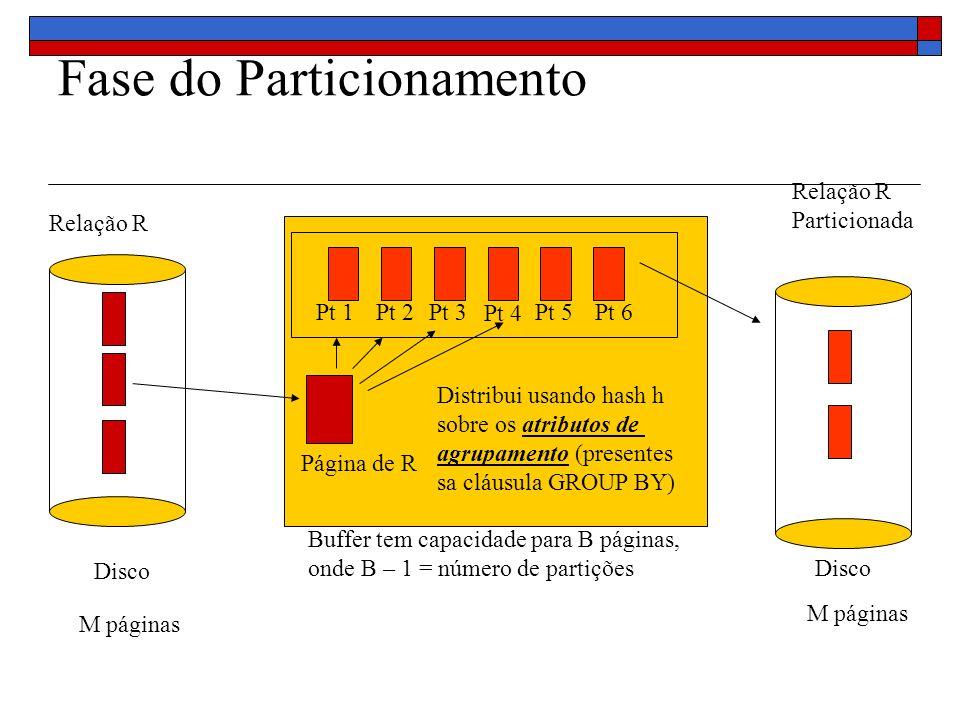 Fase do Particionamento Buffer tem capacidade para B páginas, onde B – 1 = número de partições Página de R Relação R Disco Relação R Particionada Pt 1