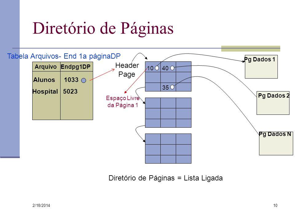 2/18/2014 10 Diretório de Páginas Diretório de Páginas = Lista Ligada 10 40 35 Pg Dados 1 Pg Dados 2 Pg Dados N Header Page Espaço Livre da Página 1 A